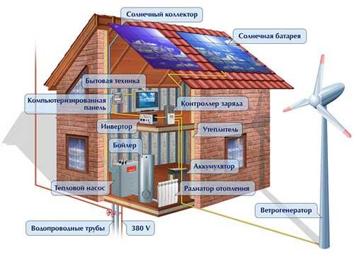 Автоматизированный дом ветрогенератором