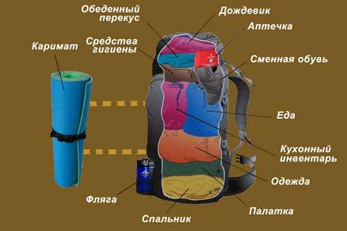Как правильно собрать туристический рюкзак