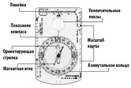 Планшетный компас обозначения