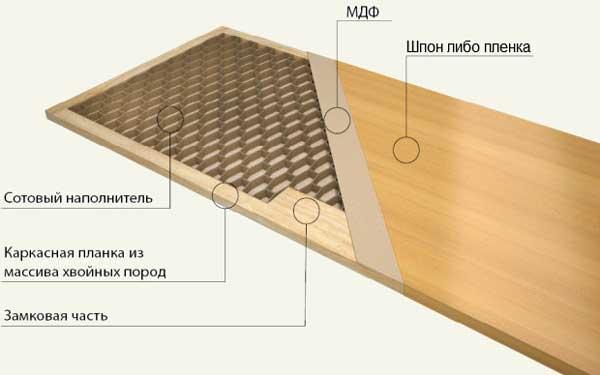 Внутреннее устройство шпонированных дверей