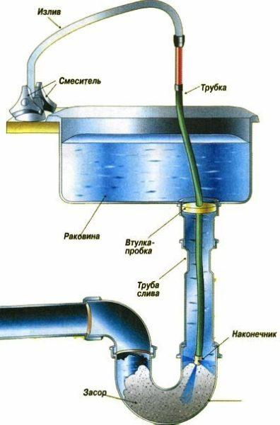 Засорившиеся канализационные трубы