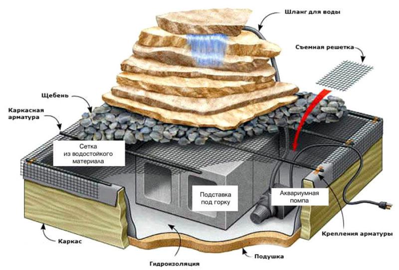 Схема установки водопада