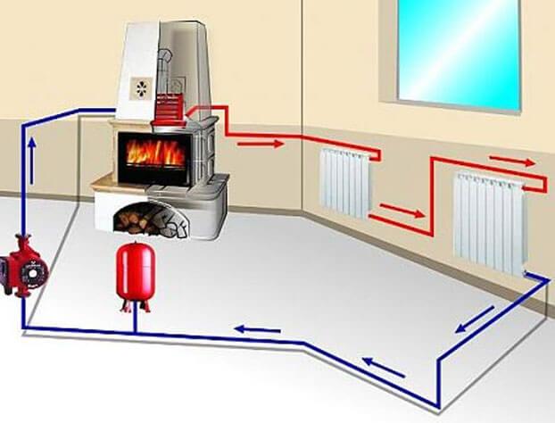 отопление дома от котла или камина