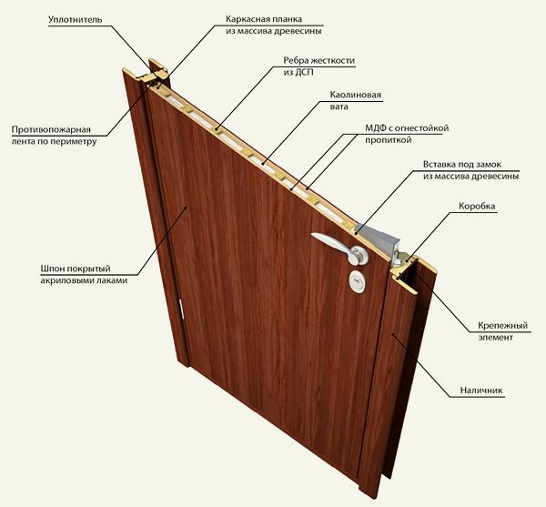 из чего состоит шпонированная дверь