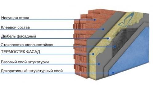 Многослойный фасад