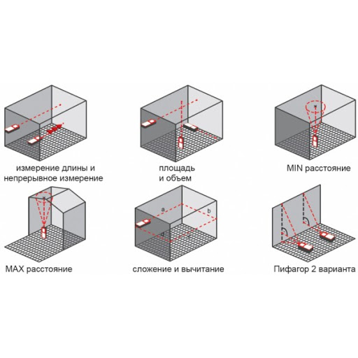 Как пользоваться лазерным дальномером